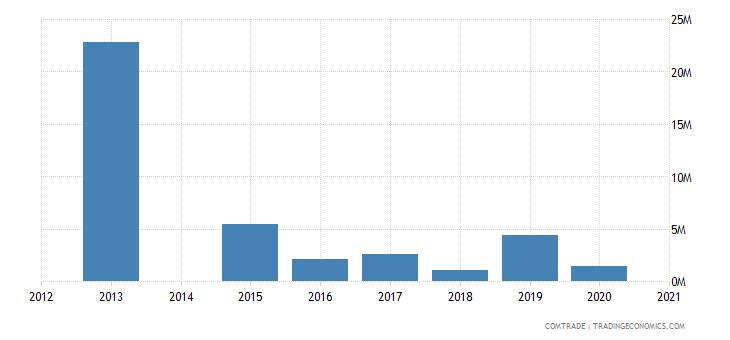 bahamas exports canada
