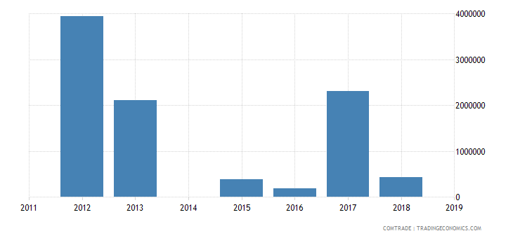 bahamas exports china