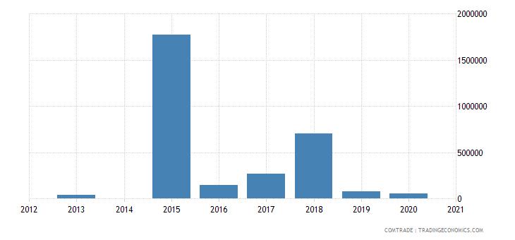 bahamas exports dominican republic