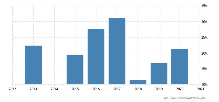 bahamas exports france