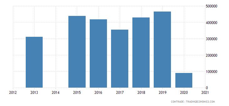 bahamas exports greece