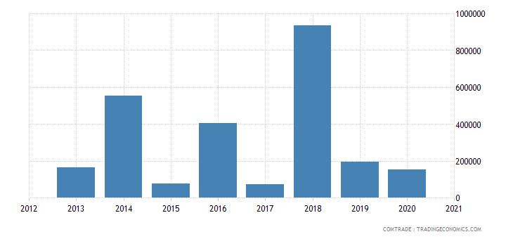 bahamas exports miscellaneous articles base metal