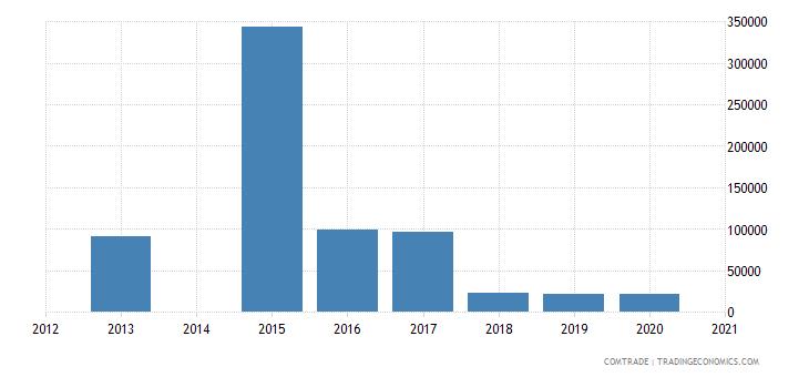 bahamas exports norway