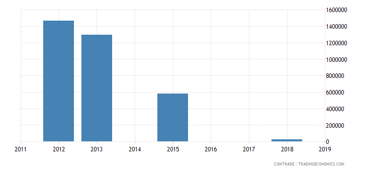 bahamas exports paraguay