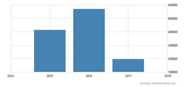 bahamas exports vietnam