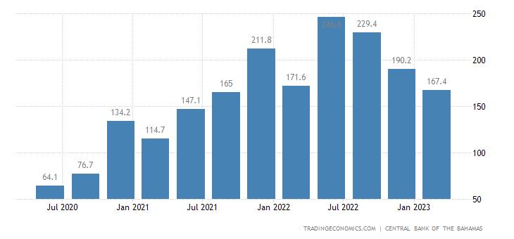 Bahamas Exports