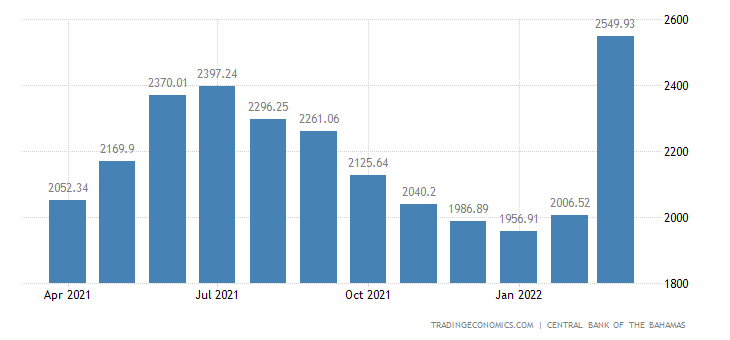 Bahamas Foreign Exchange Reserves