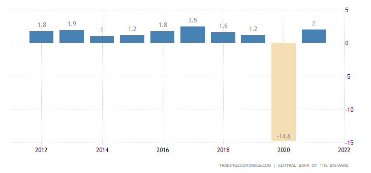 Bahamas GDP Annual Growth Rate