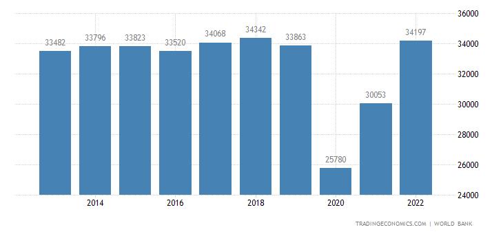 Bahamas GDP per capita PPP