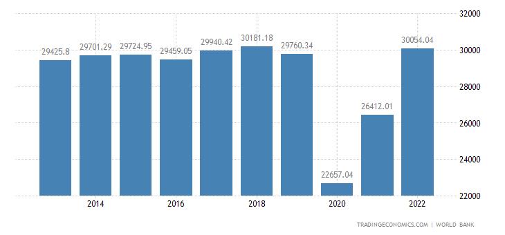 Bahamas GDP per capita