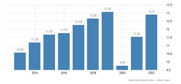 Bahamas GDP