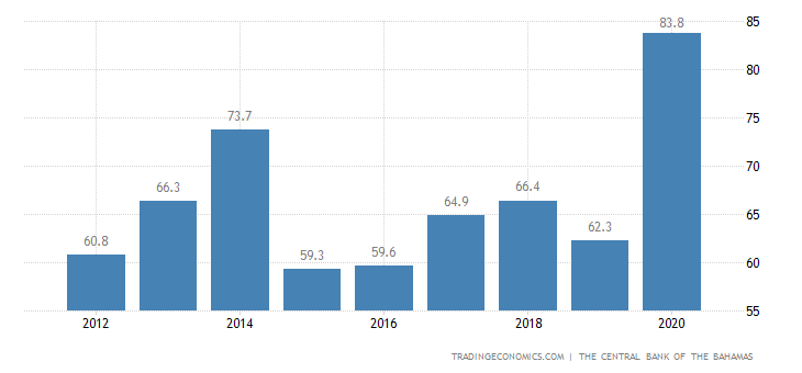 Bahamas Government Debt to GDP