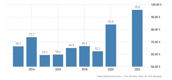 Bahamas Government Debt to GDP
