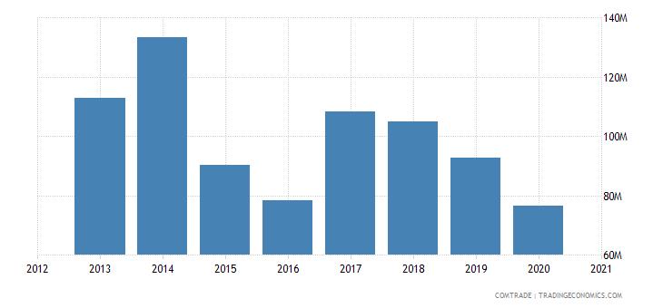 bahamas imports articles iron steel