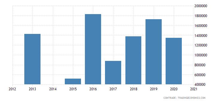 bahamas imports australia