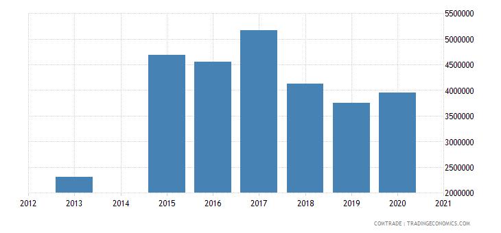bahamas imports belgium