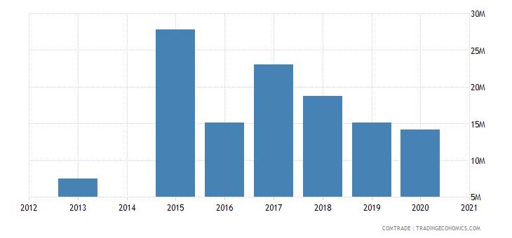 bahamas imports brazil