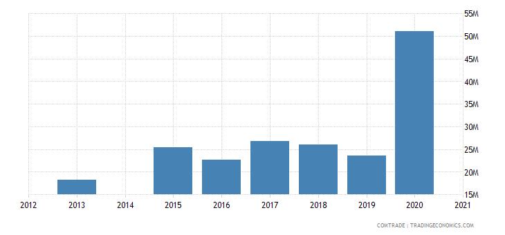 bahamas imports canada