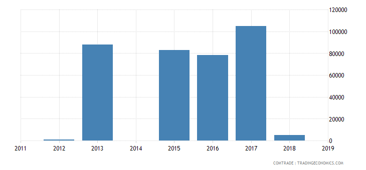bahamas imports czech republic