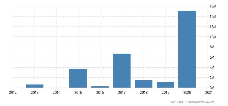 bahamas imports finland
