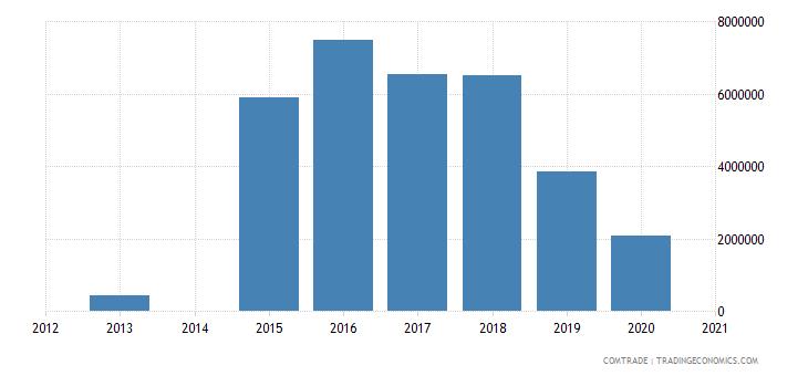 bahamas imports guatemala