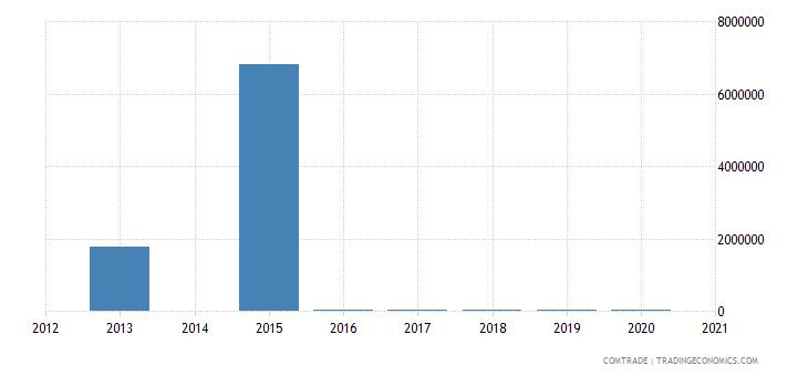 bahamas imports nigeria