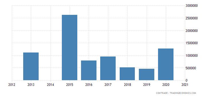 bahamas imports singapore