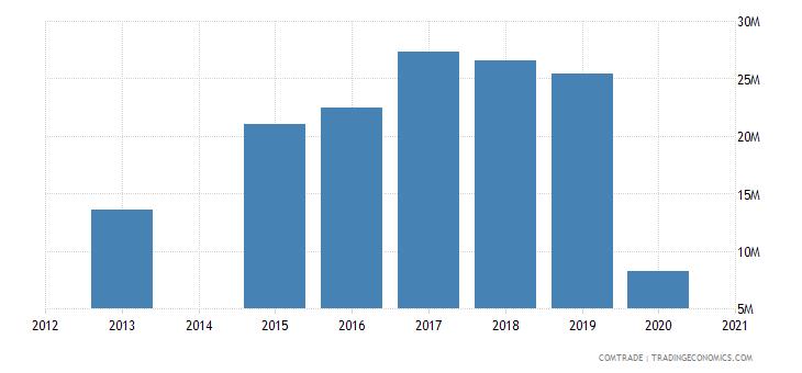 bahamas imports switzerland