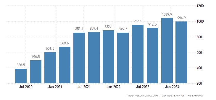 Bahamas Imports