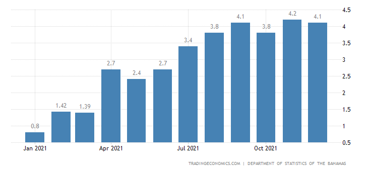 Bahamas Inflation Rate