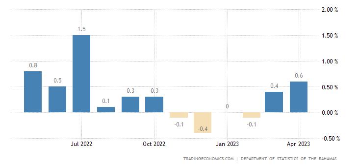 Bahamas Inflation Rate MoM
