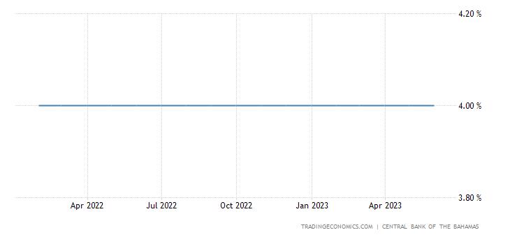 Bahamas Interest Rate