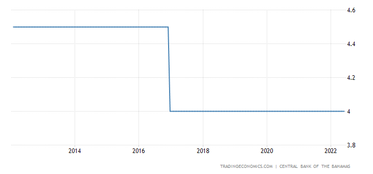 Bahamas Interest Rate