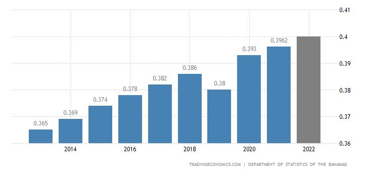 Bahamas Population