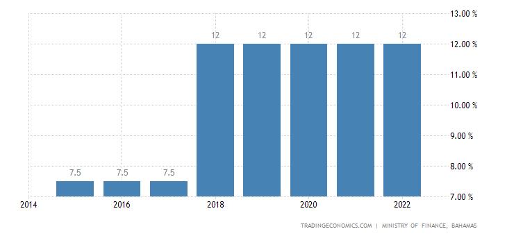 Bahamas Sales Tax Rate