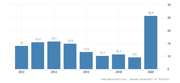 Bahamas Unemployment Rate