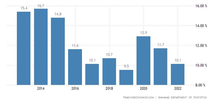 Bahamas Unemployment Rate