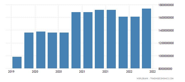 bahrain 10_insured export credit exposures short term bu wb data