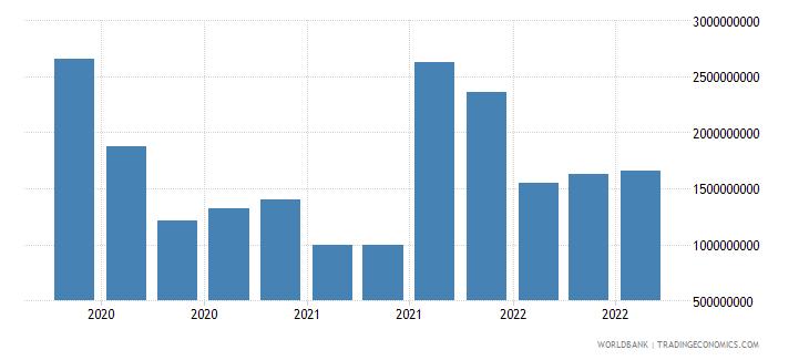 bahrain 18_international debt securities short term wb data