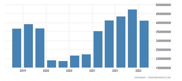 bahrain 24_international reserves excluding gold wb data