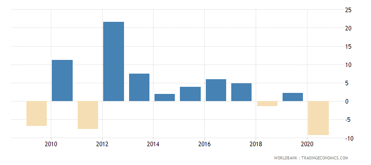 bahrain adjusted net national income annual percent growth wb data