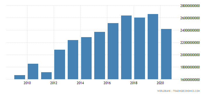 bahrain adjusted net national income constant 2000 us dollar wb data
