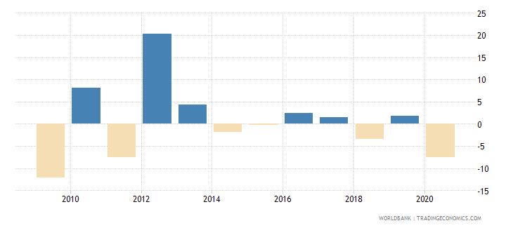 bahrain adjusted net national income per capita annual percent growth wb data