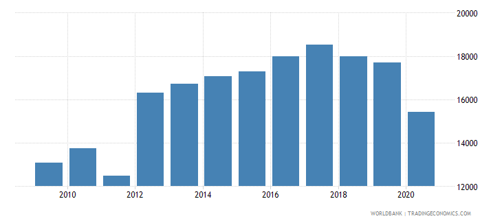 bahrain adjusted net national income per capita current us$ wb data
