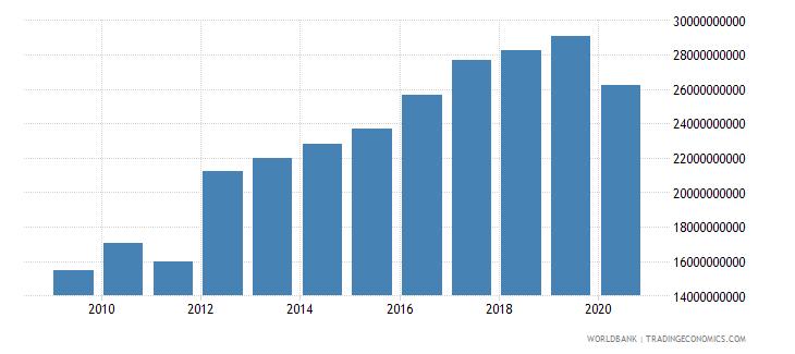bahrain adjusted net national income us dollar wb data