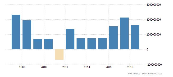 bahrain adjusted net savings excluding particulate emission damage us dollar wb data