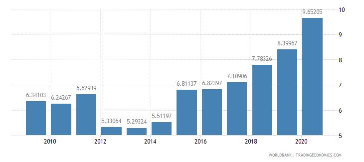 bahrain adjusted savings consumption of fixed capital percent of gni wb data