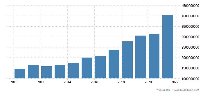 bahrain adjusted savings consumption of fixed capital us dollar wb data