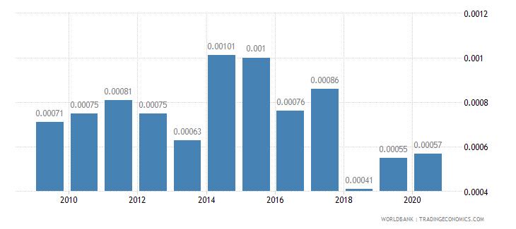 bahrain adjusted savings net forest depletion percent of gni wb data
