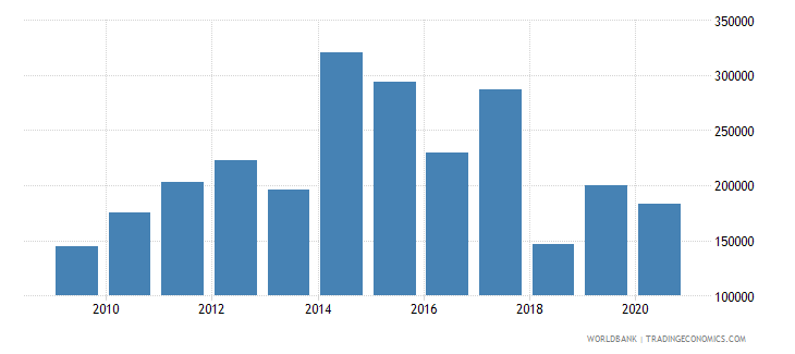 bahrain adjusted savings net forest depletion us dollar wb data